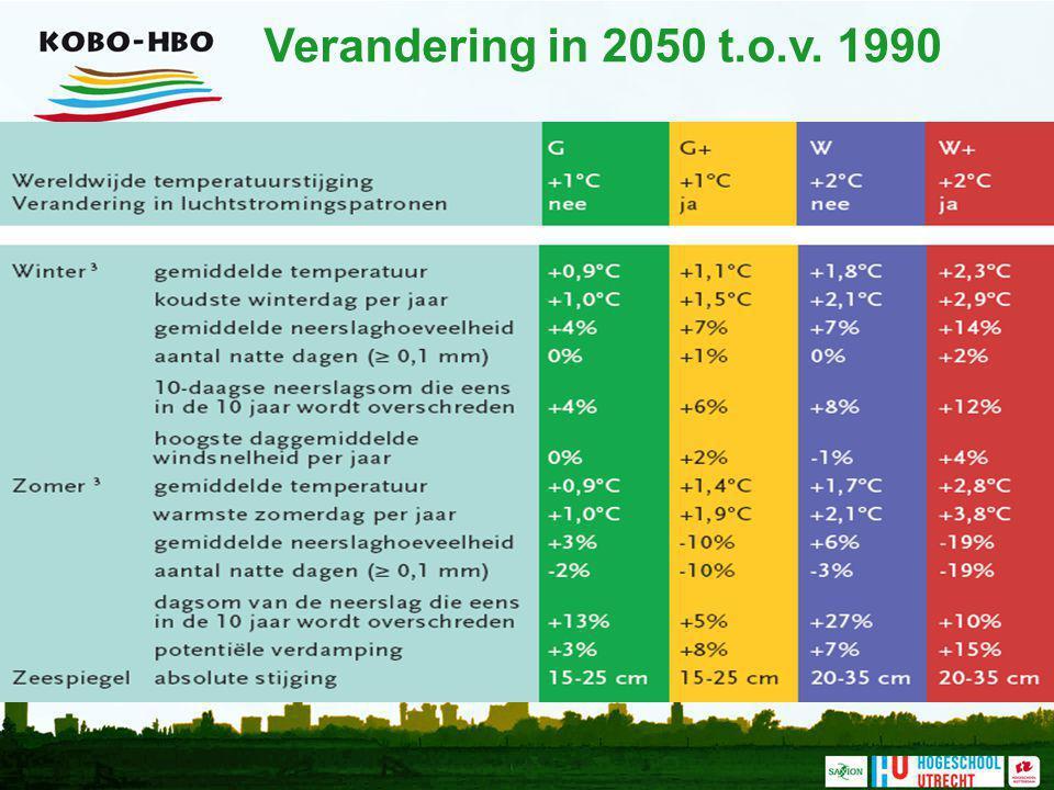 Verandering in 2050 t.o.v. 1990