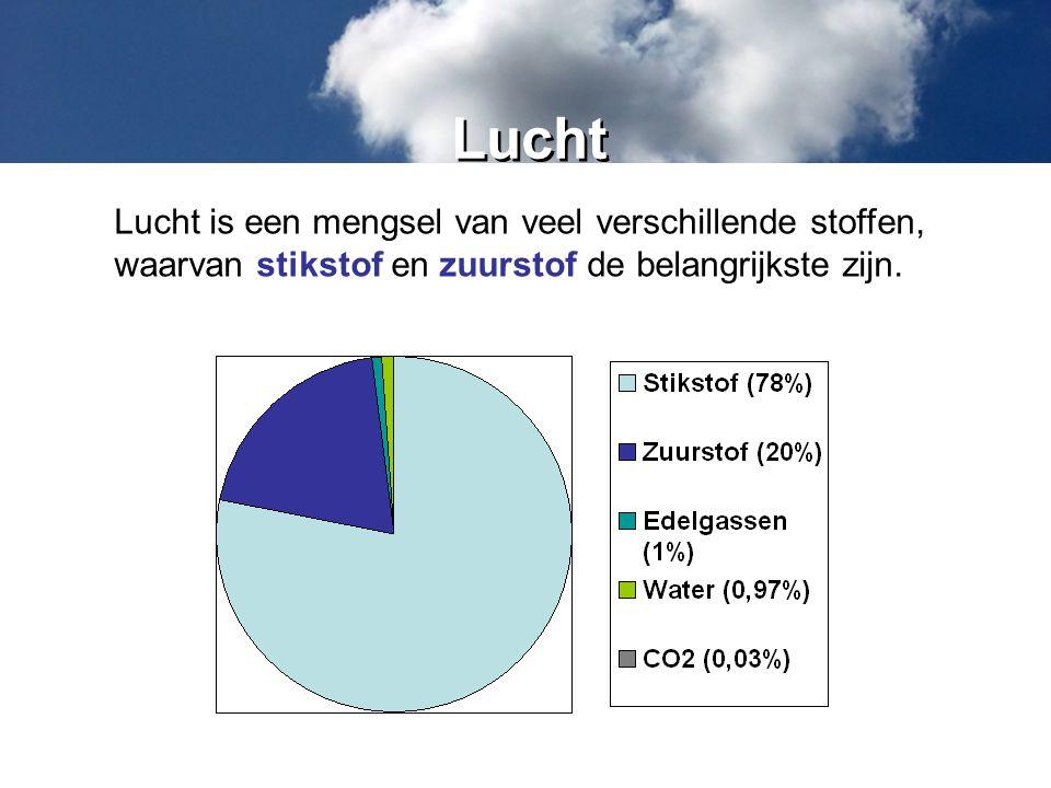 Lucht Lucht is een mengsel van veel verschillende stoffen, waarvan stikstof en zuurstof de belangrijkste zijn.