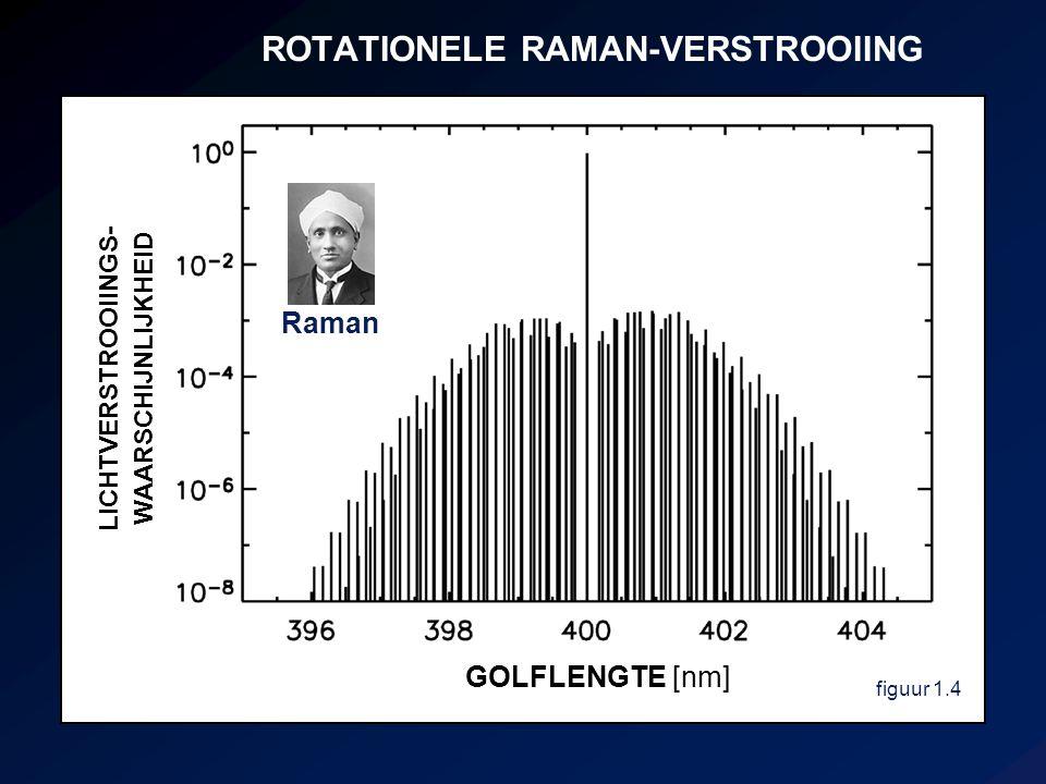 ROTATIONELE RAMAN-VERSTROOIING