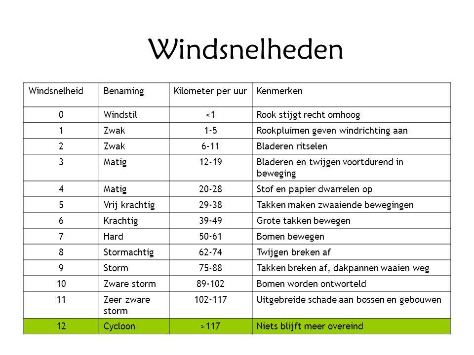 Windsnelheden Windsnelheid Benaming Kilometer per uur Kenmerken