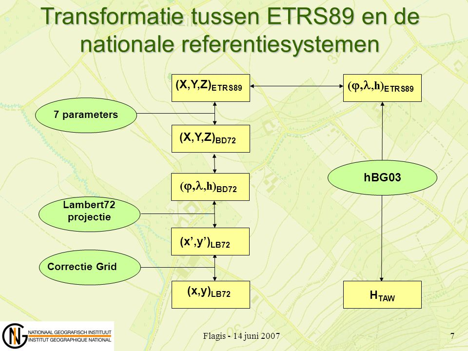 Transformatie tussen ETRS89 en de nationale referentiesystemen