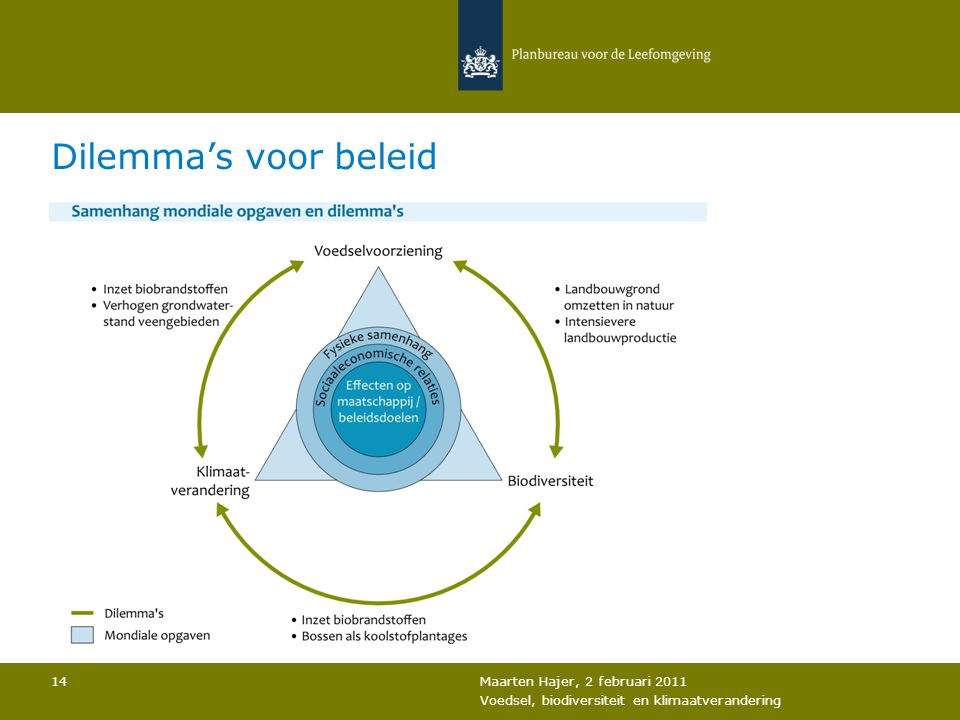 Dilemma's voor beleid 14 Maarten Hajer, 2 februari 2011