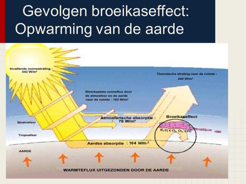 Gevolgen broeikaseffect: Opwarming van de aarde