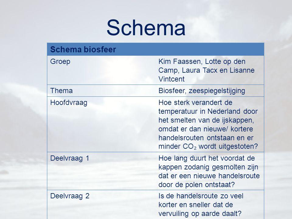 Schema Schema biosfeer Groep