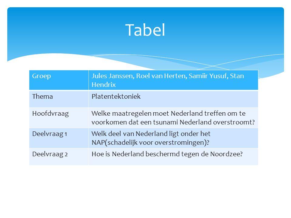 Tabel Groep Jules Janssen, Roel van Herten, Samiir Yusuf, Stan Hendrix