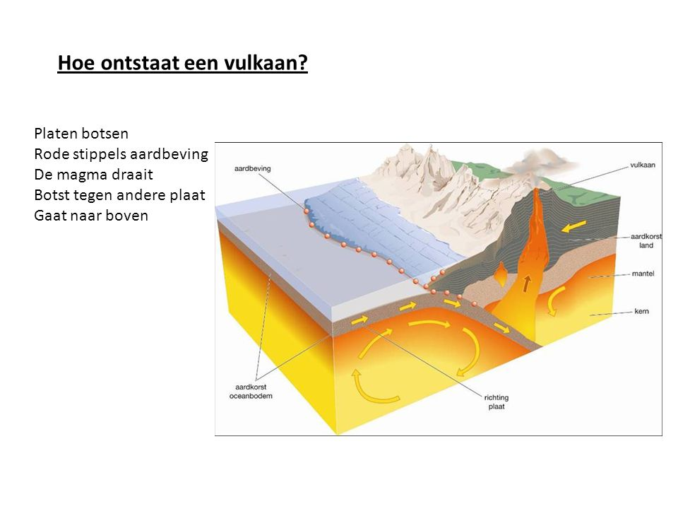 Hoe ontstaat een vulkaan