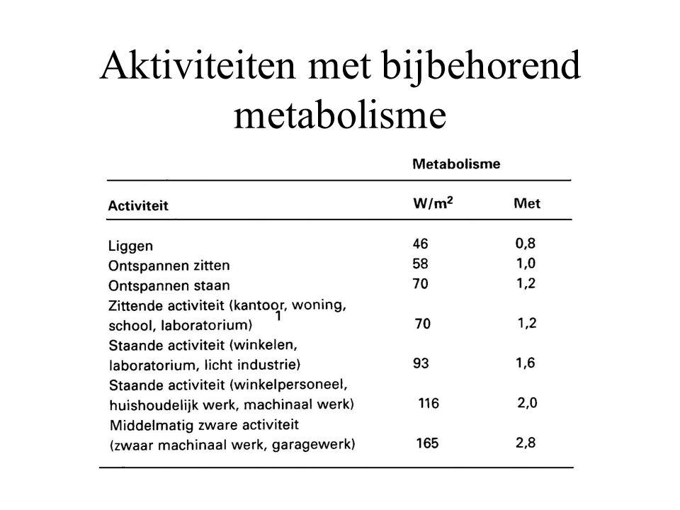 Aktiviteiten met bijbehorend metabolisme