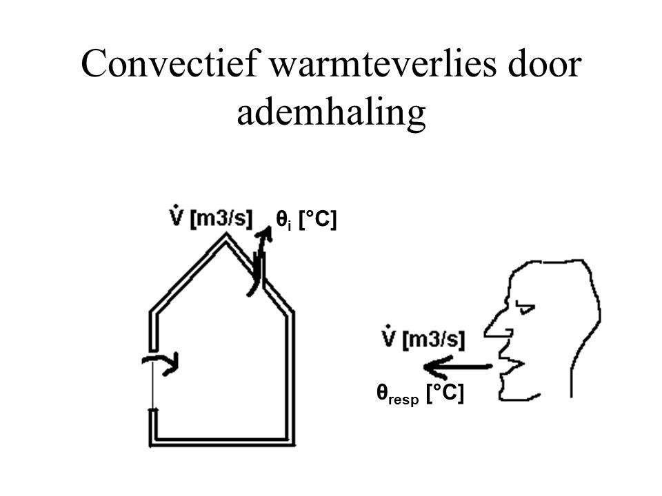 Convectief warmteverlies door ademhaling