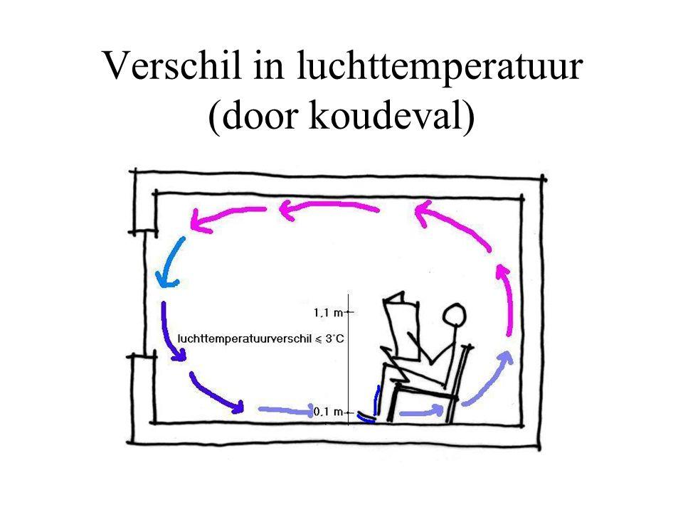 Verschil in luchttemperatuur (door koudeval)