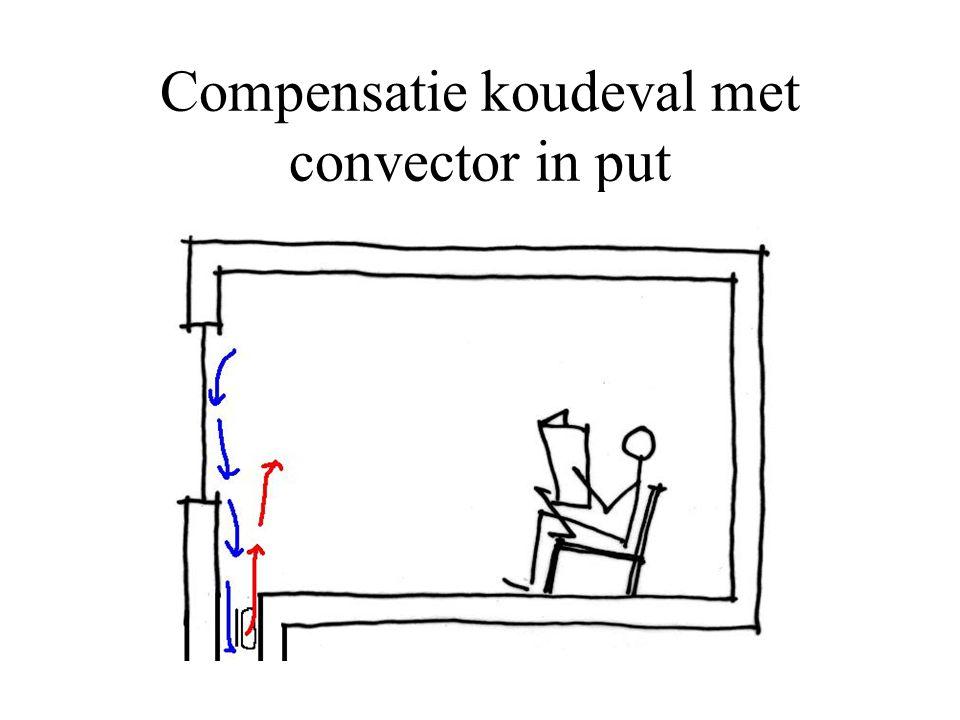 Compensatie koudeval met convector in put