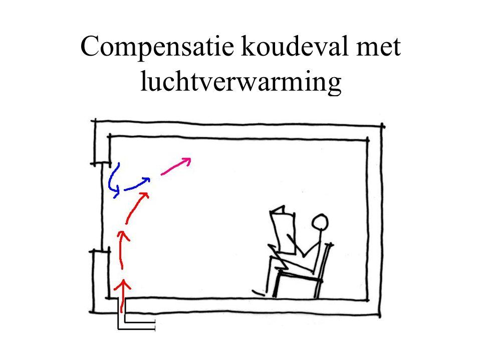 Compensatie koudeval met luchtverwarming