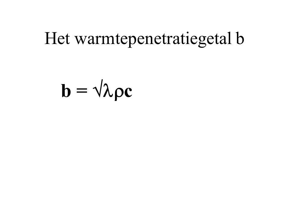 Het warmtepenetratiegetal b