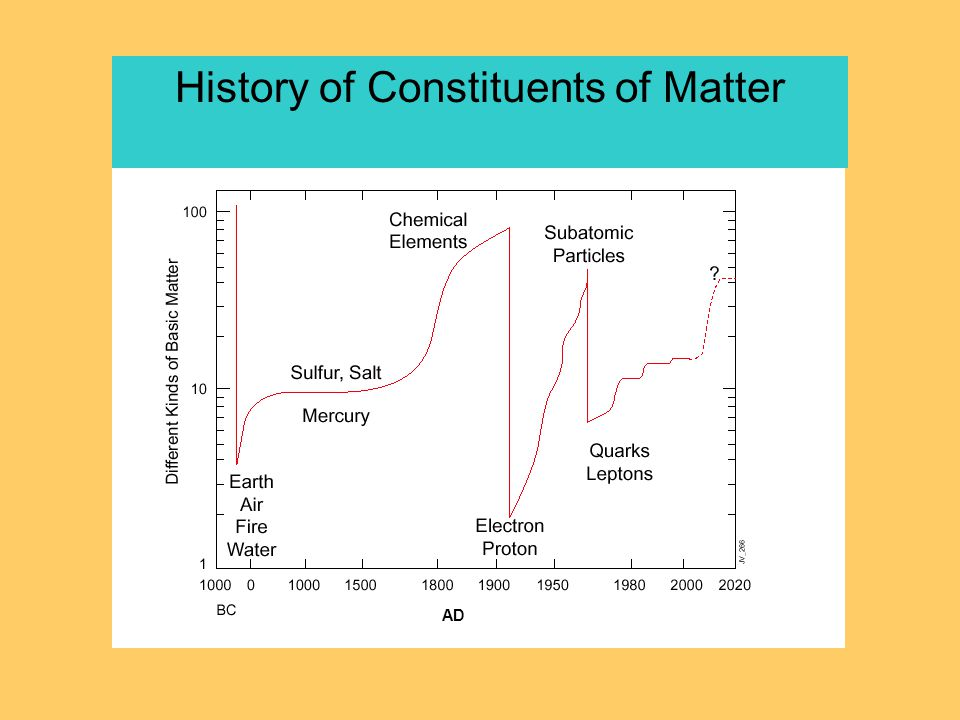 History of Constituents of Matter