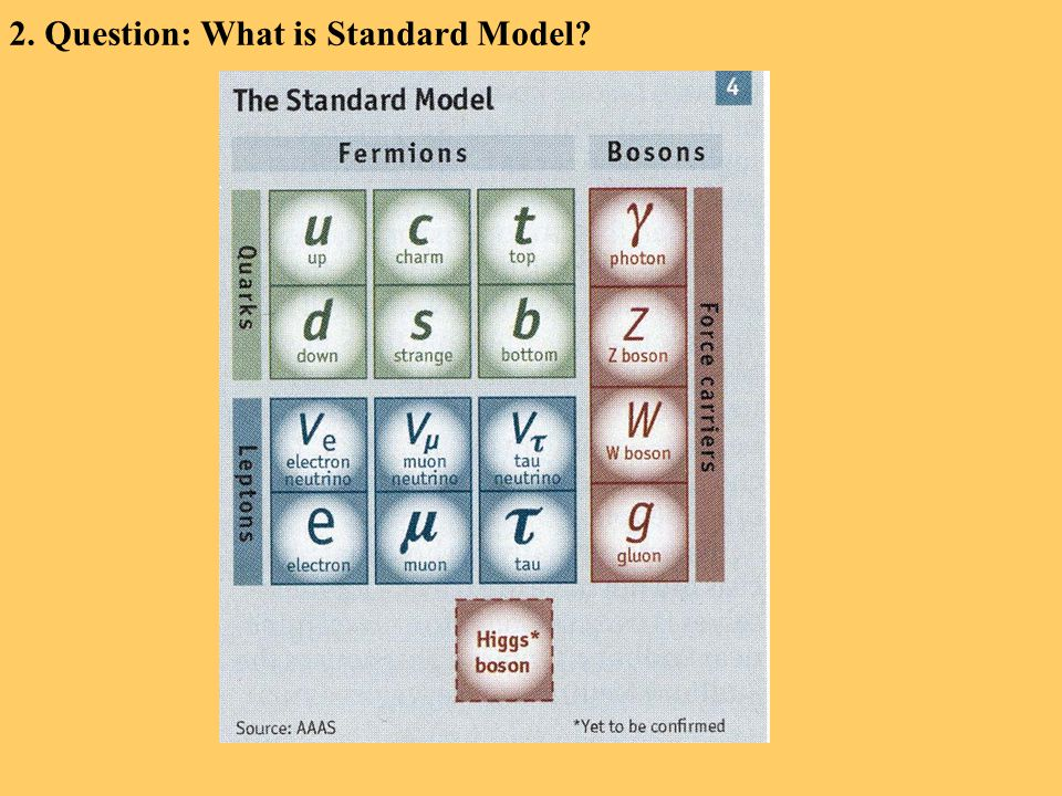 2. Question: What is Standard Model