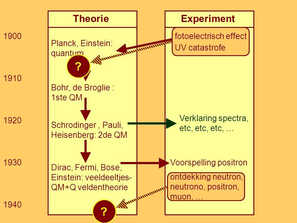 Theorie Experiment 1930 1940 1920 1910 1900 fotoelectrisch effect