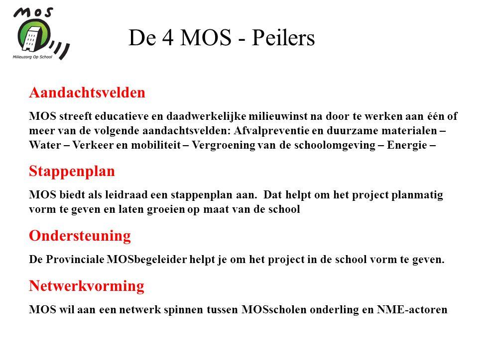 De 4 MOS - Peilers Aandachtsvelden Stappenplan Ondersteuning