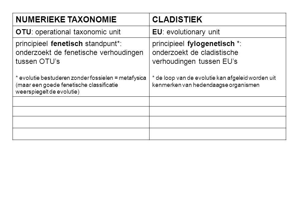NUMERIEKE TAXONOMIE CLADISTIEK OTU: operational taxonomic unit
