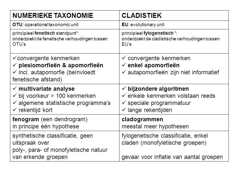 NUMERIEKE TAXONOMIE CLADISTIEK convergente kenmerken