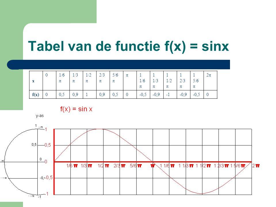 Tabel van de functie f(x) = sinx