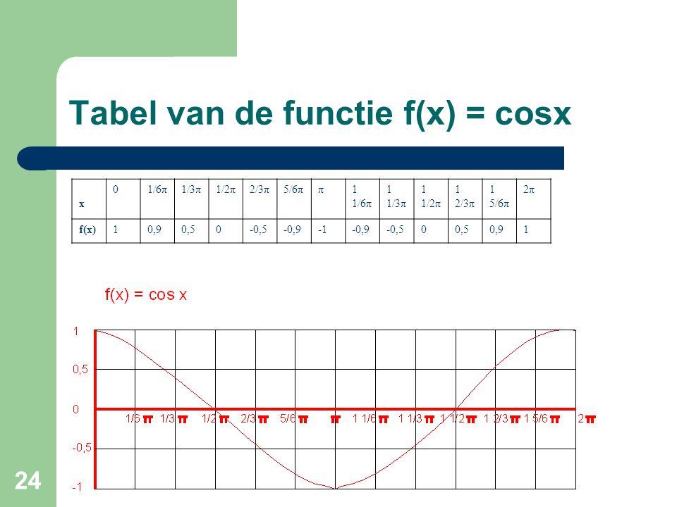 Tabel van de functie f(x) = cosx