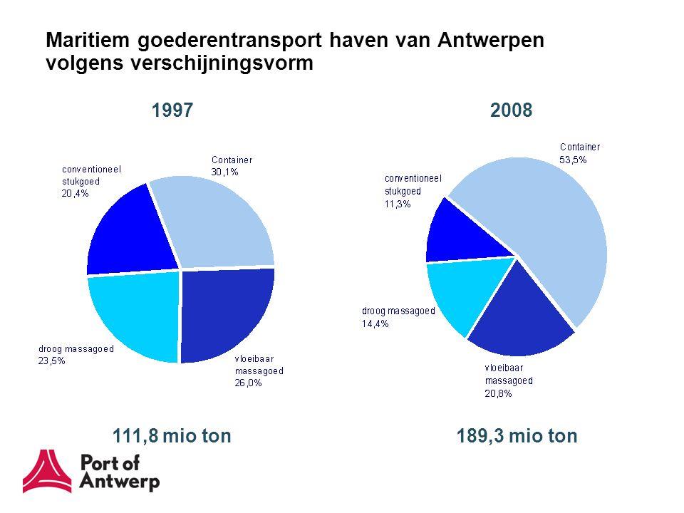 Evolutie van de marktaandelen van Antwerpen, Rotterdam en Hamburg in de Le Havre – Hamburg Range (containers, TEU)