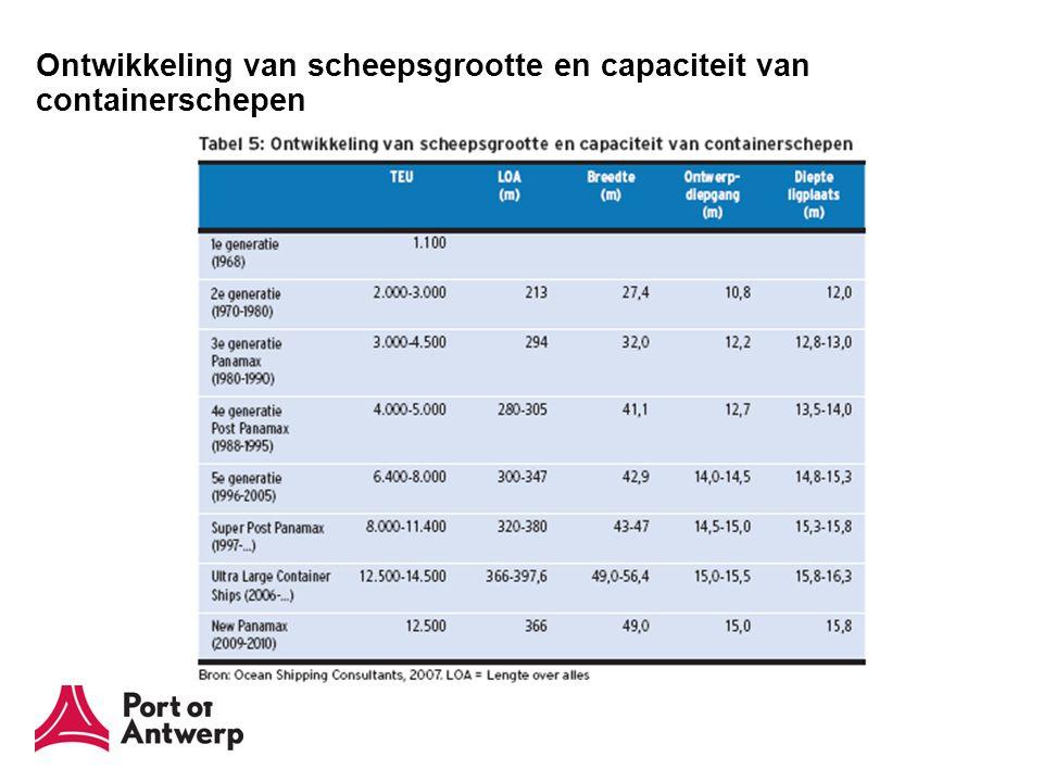 Grootte in TEU van het grootste containerschip