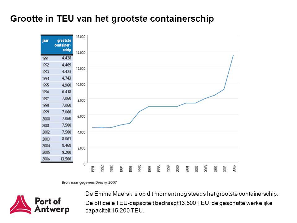 Structuur van de containervloot: 1/1/2009 (werkelijk) vs
