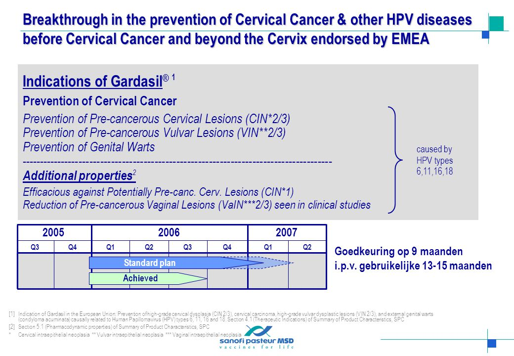 Indications of Gardasil® 1