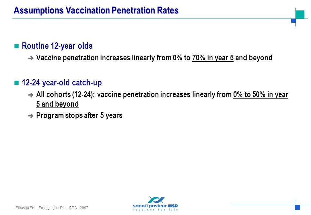 Assumptions Vaccination Penetration Rates