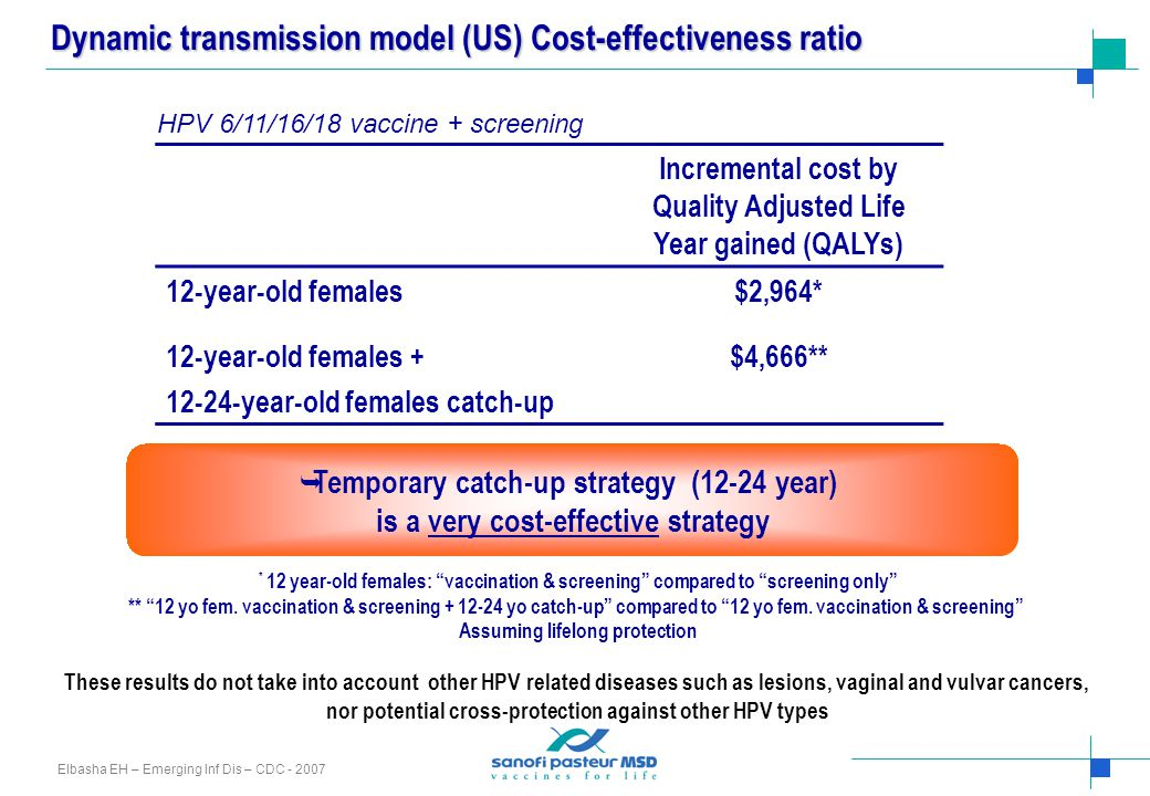 Dynamic transmission model (US) Cost-effectiveness ratio