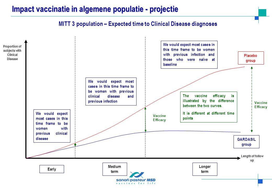 Impact vaccinatie in algemene populatie - projectie