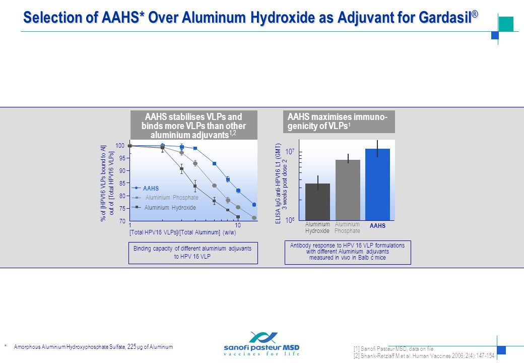 Selection of AAHS* Over Aluminum Hydroxide as Adjuvant for Gardasil®