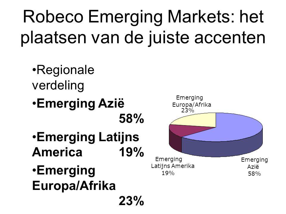 Robeco Emerging Markets: het plaatsen van de juiste accenten