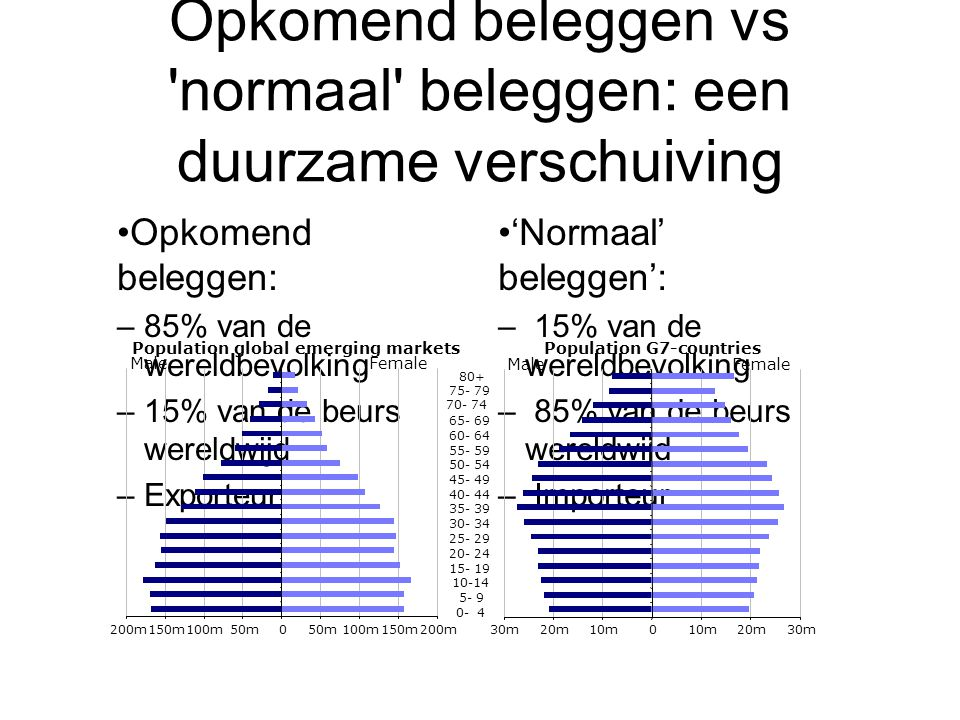 Opkomend beleggen vs normaal beleggen: een duurzame verschuiving
