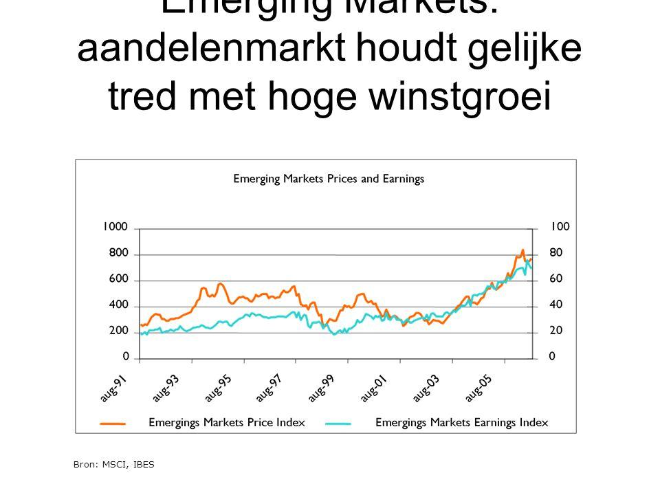 Emerging Markets: aandelenmarkt houdt gelijke tred met hoge winstgroei