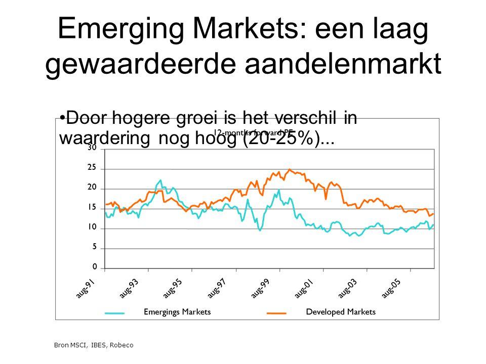 Emerging Markets: een laag gewaardeerde aandelenmarkt
