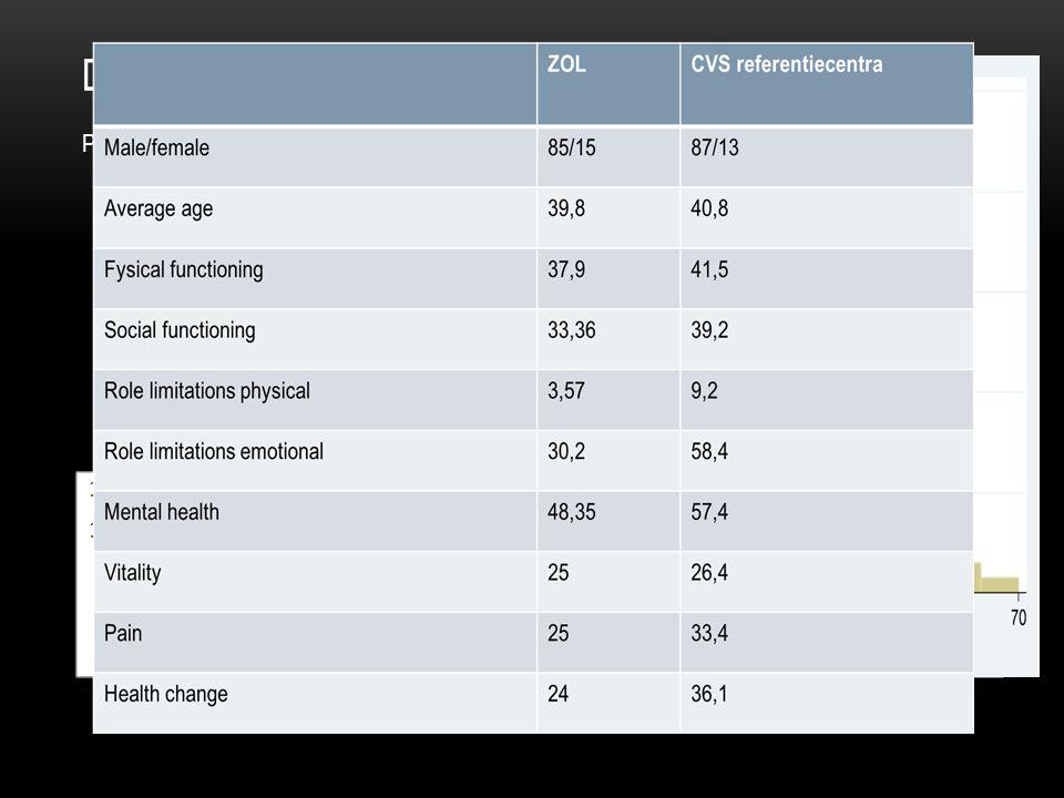 DATA Patientenpopulatie 143 patienten, 3 patiënten geen data