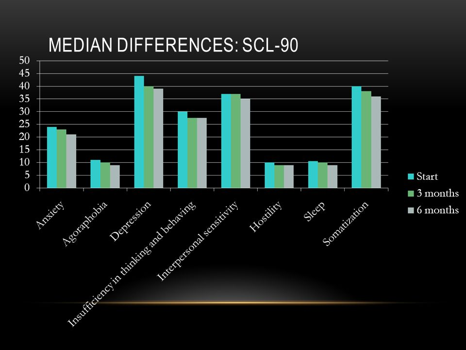 MEDIAN DIFFERENCES: SCL-90