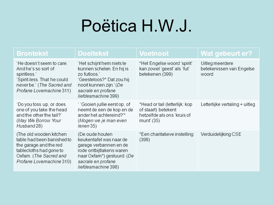 Poëtica H.W.J. Brontekst Doeltekst Voetnoot Wat gebeurt er