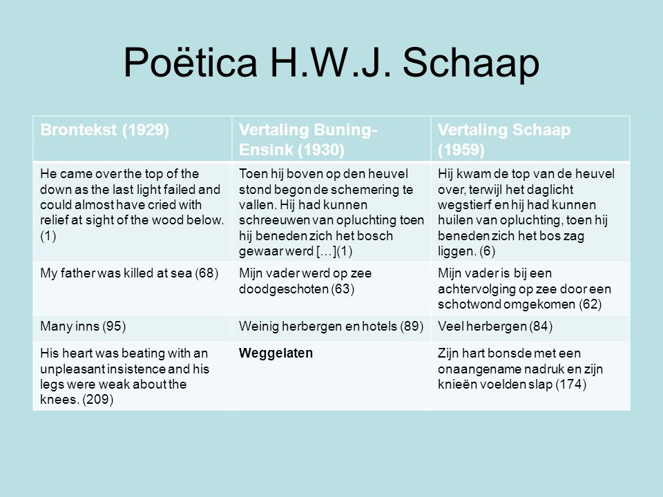 Poëtica H.W.J. Schaap Brontekst (1929) Vertaling Buning-Ensink (1930)