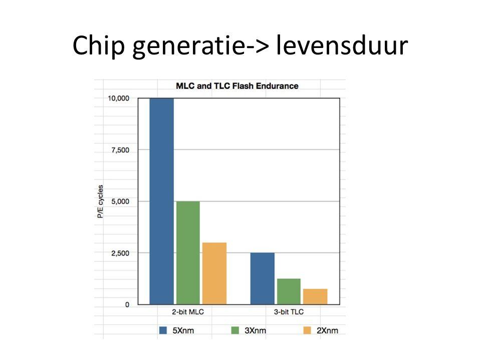 Chip generatie-> levensduur