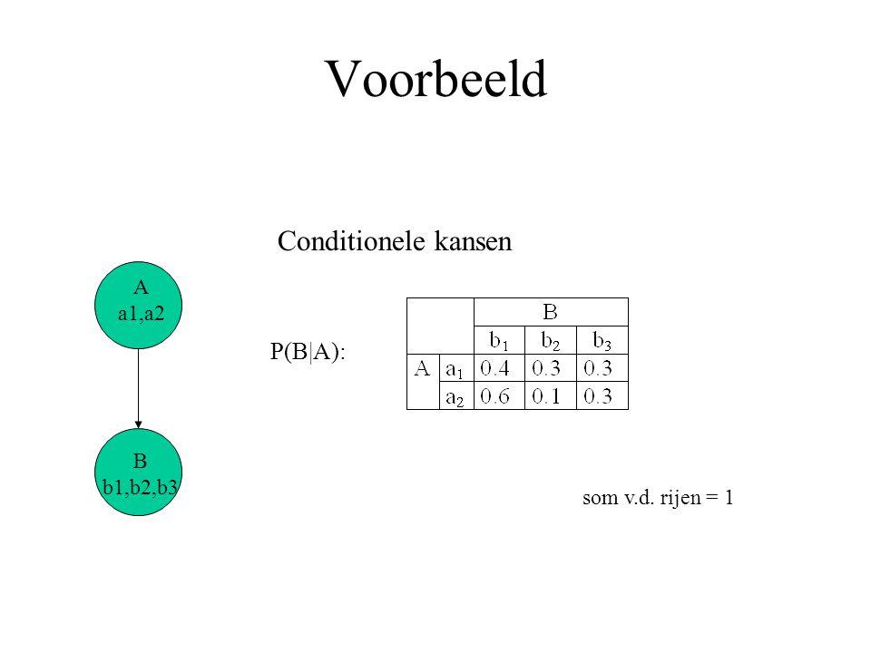 Voorbeeld Conditionele kansen P(B|A): A a1,a2 B b1,b2,b3