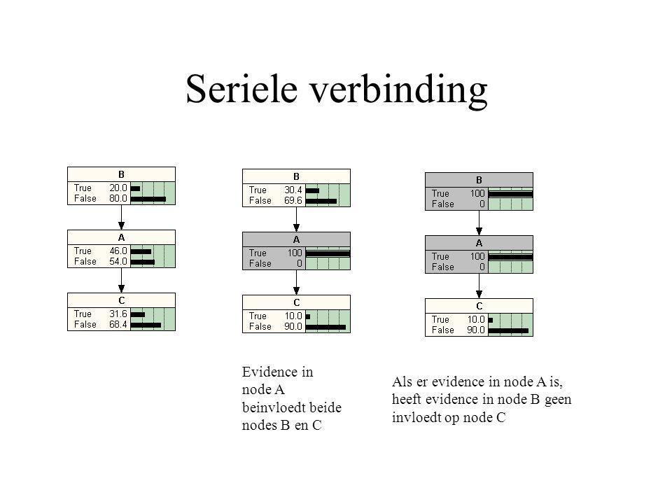 Seriele verbinding Evidence in node A beinvloedt beide nodes B en C