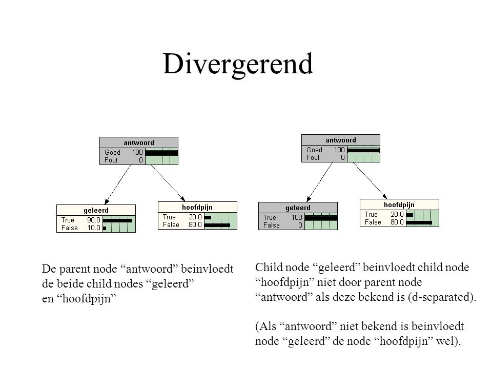 Divergerend Child node geleerd beinvloedt child node