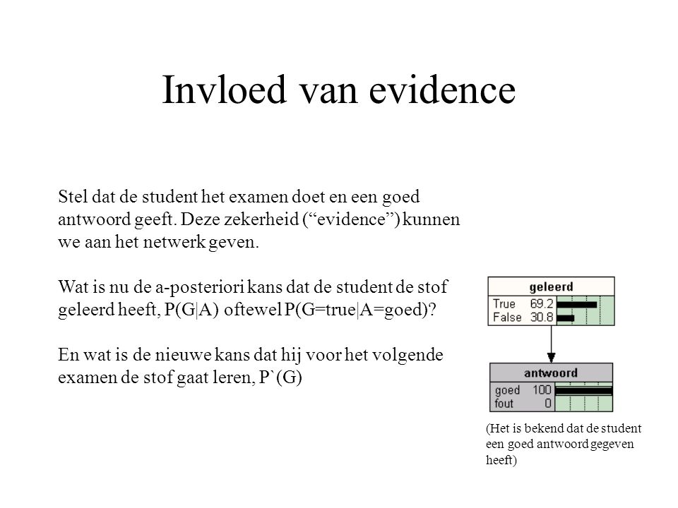 Invloed van evidence Stel dat de student het examen doet en een goed antwoord geeft. Deze zekerheid ( evidence ) kunnen we aan het netwerk geven.