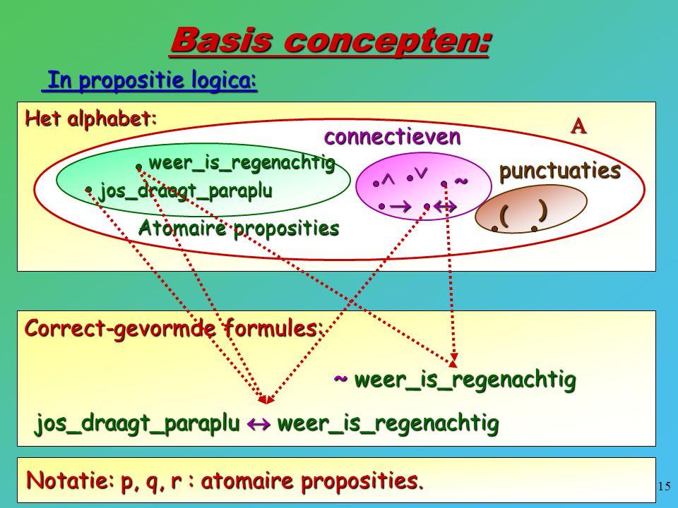 Basis concepten: In propositie logica:    ~   connectieven ( )