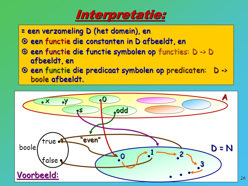 Interpretatie: A D = N Voorbeeld: = een verzameling D (het domein), en