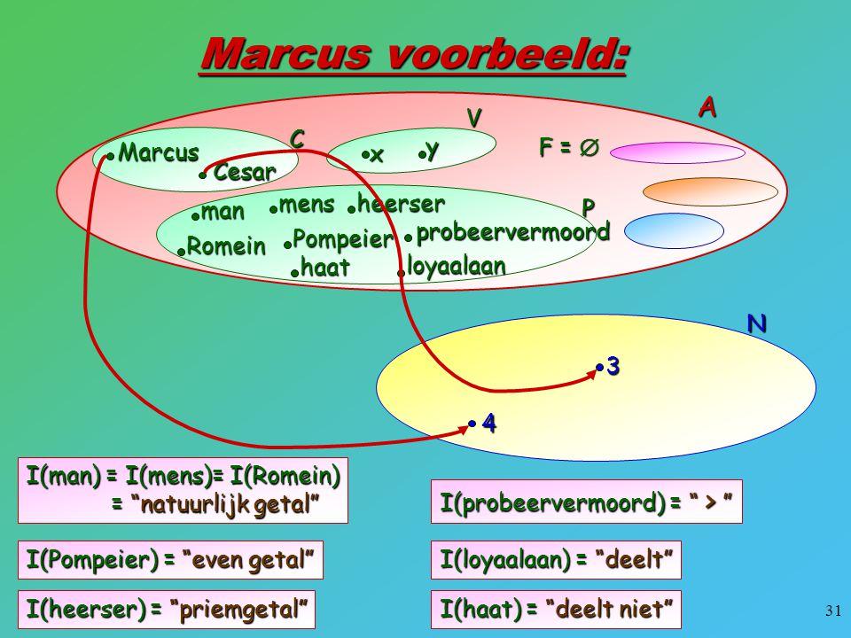 Marcus voorbeeld: A x y V Marcus Cesar C F =  man mens heerser Romein