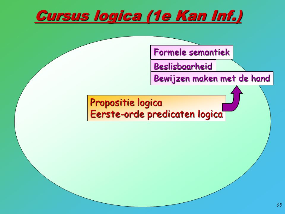 Cursus logica (1e Kan Inf.)