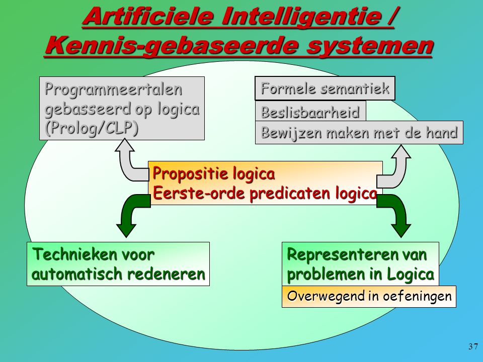 Artificiele Intelligentie / Kennis-gebaseerde systemen